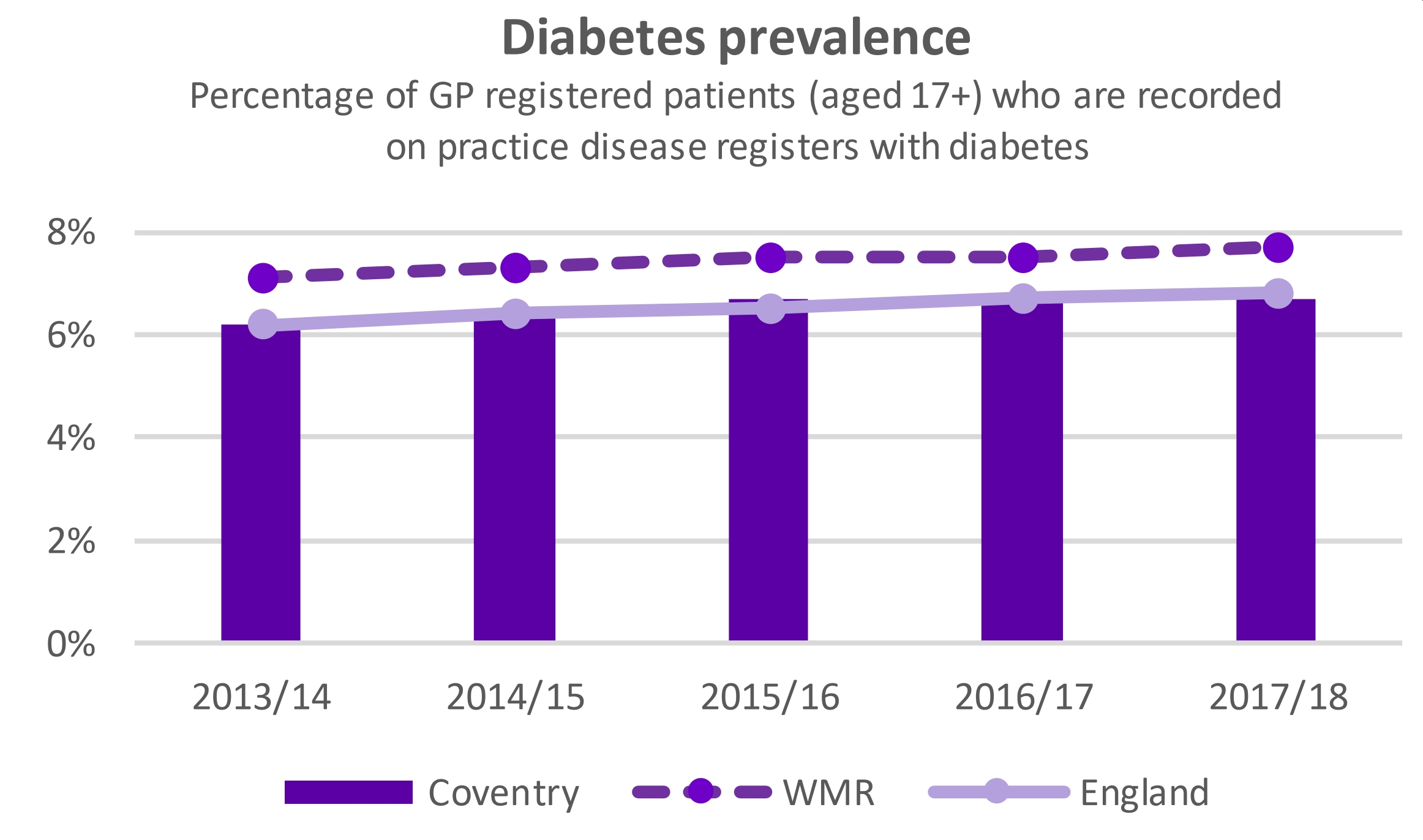 One Coventry Plan Annual Performance Report 2018-19 50 Diabetes prevalence