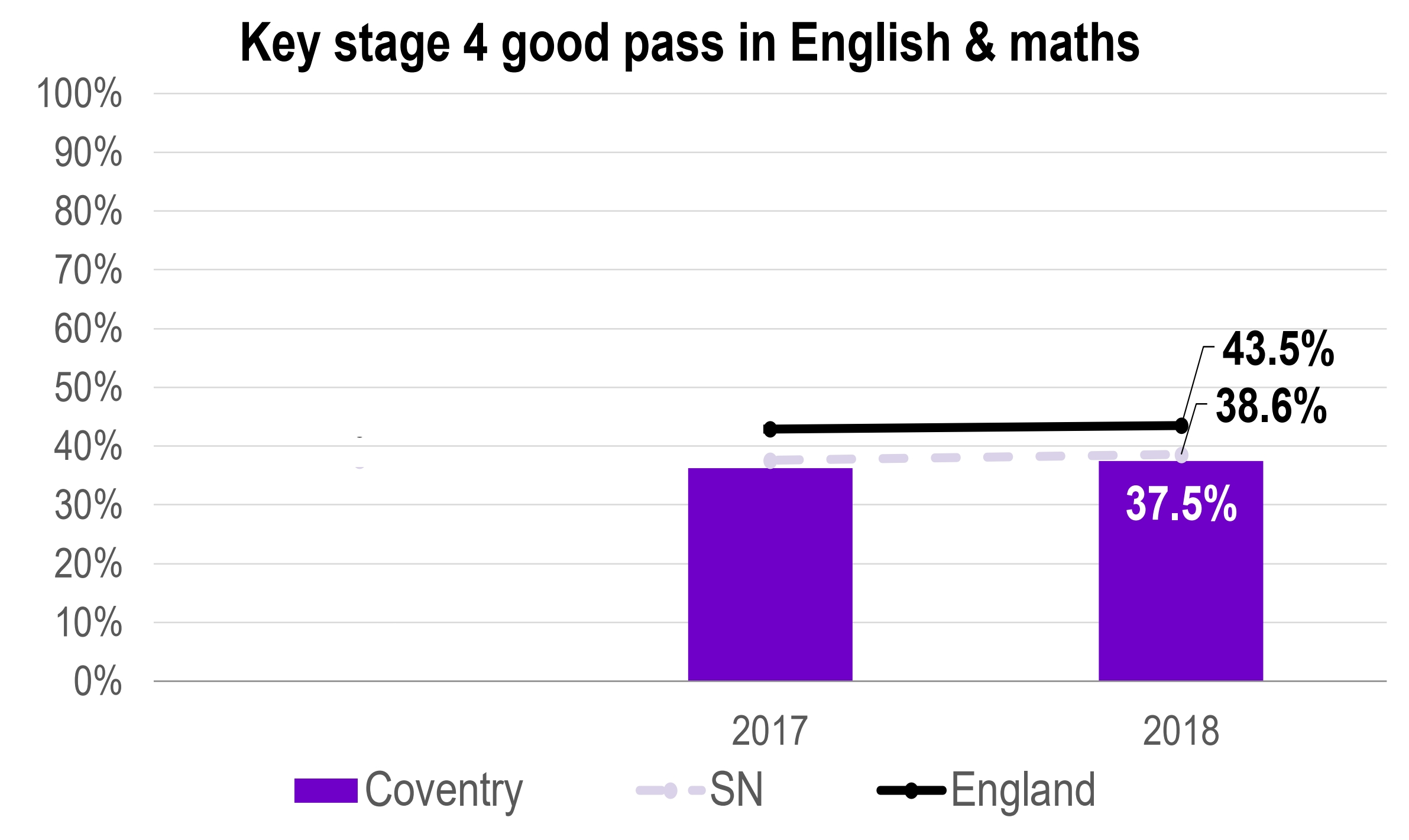 One Coventry Plan Annual Performance Report 2018-19 45 Key stage 4 good pass (grade 9-5)