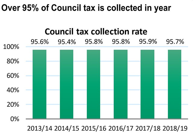 One Coventry Plan Annual Performance Report 2018-19 27 Council Tax collection rate