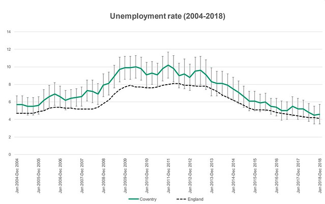 One Coventry Plan Annual Performance Report 2018-19 21 Unemployment rate