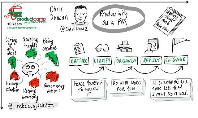 Chris Duncan - Productivity as a PM