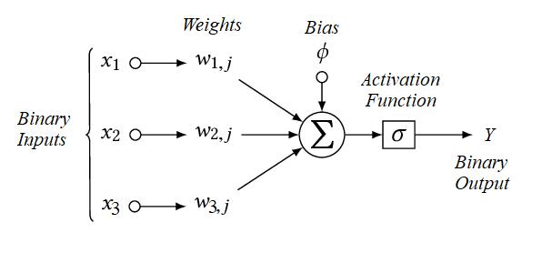 3 Input Perceptron
