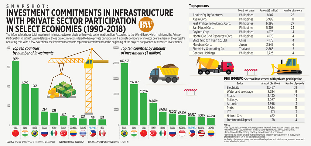 Investment commitments in infrastructure with private sector participation in select economies (1990-2018)
