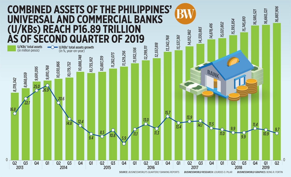Combined assets of the philippines' universal and commercial banks (U/KBs)reach p16.89 trillion as of second quarter of 2019