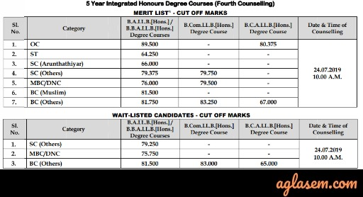 TNDALU Cut Off – Cut Offs