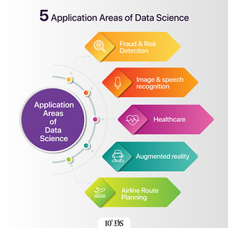 5 Application Areas of Data Science Infographics