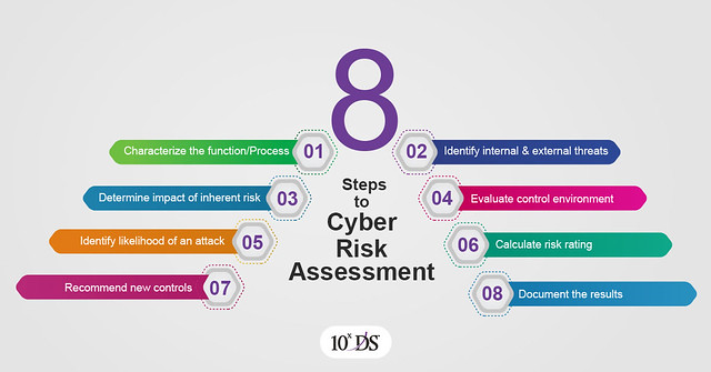 8 Steps to Cyber Risk Assessment