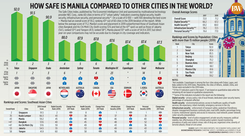 How safe is Manila compared to other cities in the world?