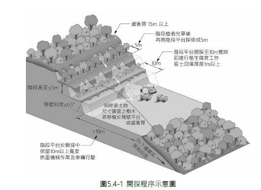 永侒礦場開採程序示意圖。擷取自環評書件
