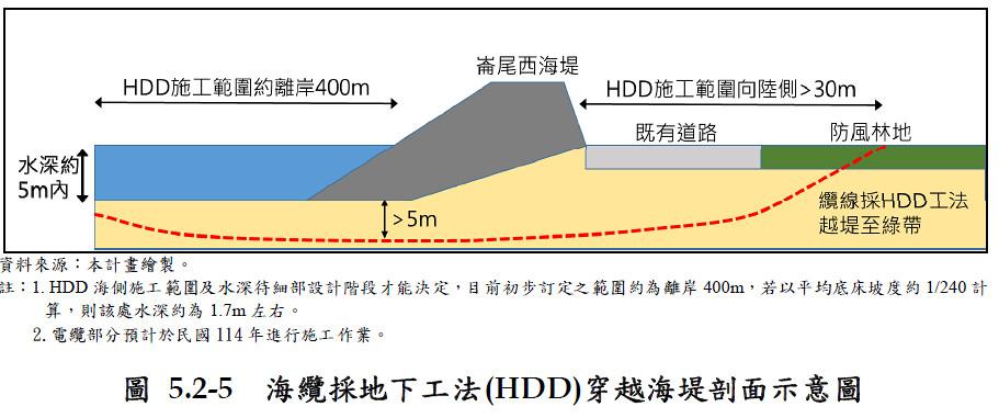 海纜採地下工法(HDD)穿越海堤剖面示意圖