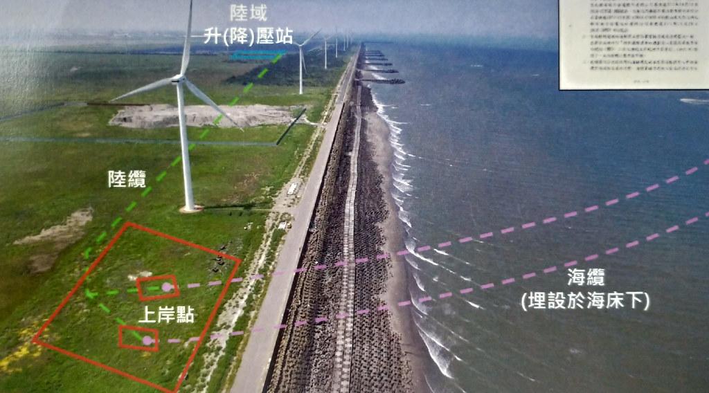 沃旭能源以空拍照的方式呈現海纜上岸的示意圖。翻攝會議資料。