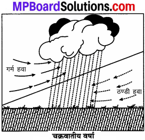 MP Board Class 7th Social Science Solutions Chapter 18 आर्द्रता एवं वर्षा-3