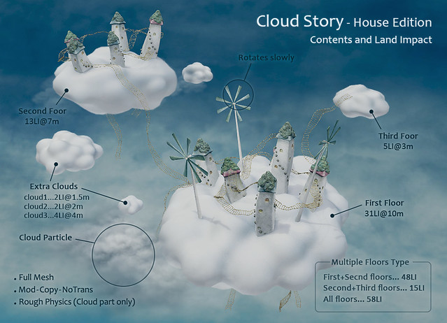CloudStory-House- Contents and Land Impact