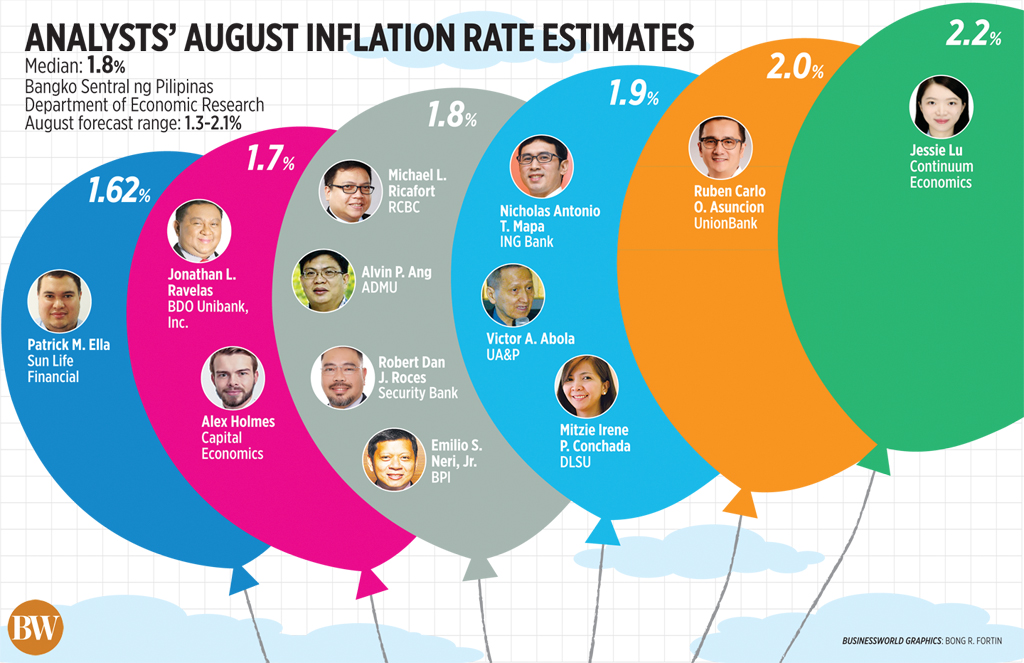 Analysts' August Inflation Rate Estimates