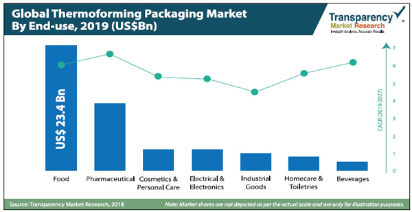 Thermoforming Packaging Market: Global Industry Analysis,