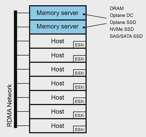 VMworld Reveals: VMware Cluster Memory (OCTO2746BU) | Yellow