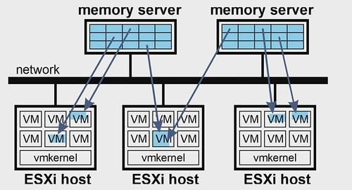 VMworld Reveals: VMware Cluster Memory (OCTO2746BU)