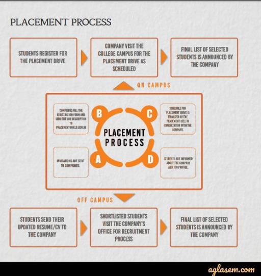JKLU Admission 2020 | JK Lakshmipat University Jaipur - Application Form (Available), Eligibility, Courses