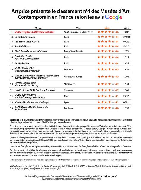 Artprice présente le classement n°4 des Musées d'Art Contemporain en France selon les avis Google