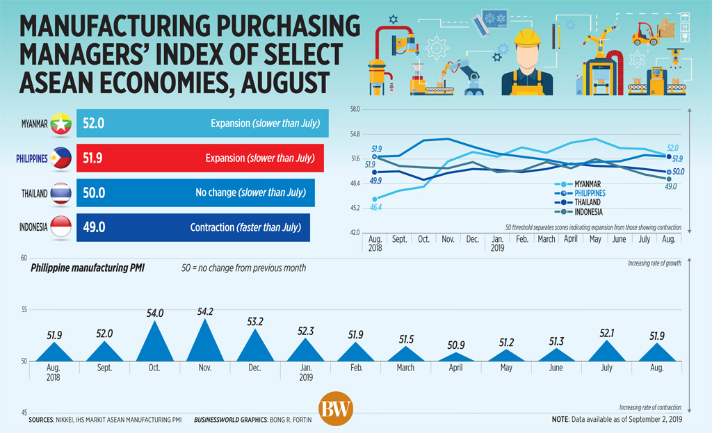 Manufacturing purchasing managers' index of select ASEAN economies, August (2019)