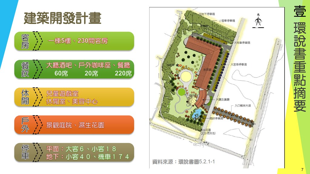 旅館建設規劃。擷取自環評資料