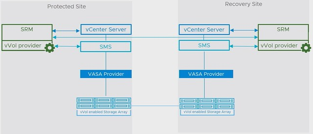 VMworld Reveals: Disaster Recovery / Business Continuity enhancements! (#HCI2894BU and #HBI3109BU)