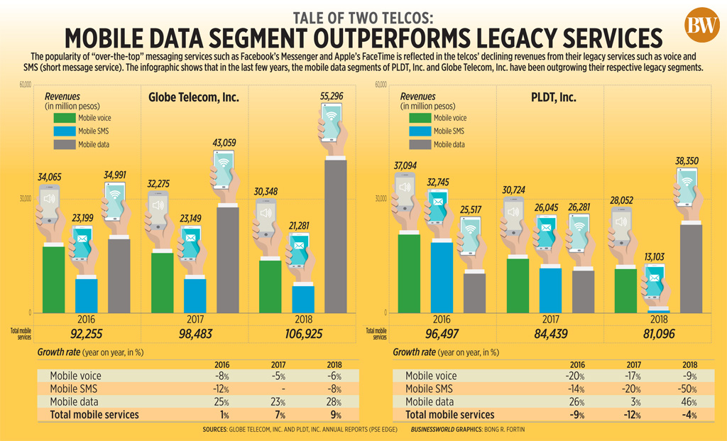Mobile data segment outperforms legacy services