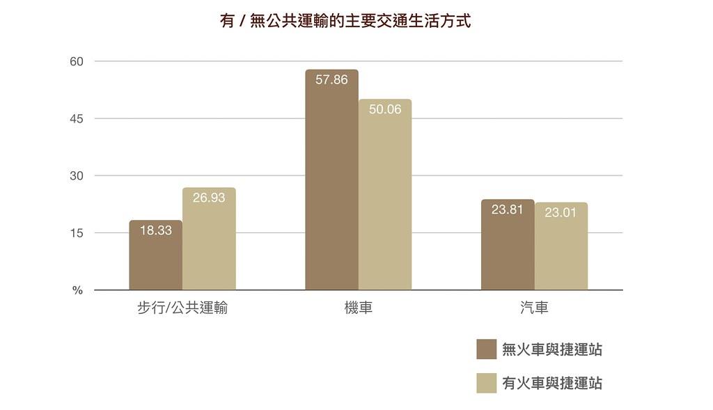資料來源│ 邁向低碳社會的行為與制度轉型研究圖說重製│林洵安