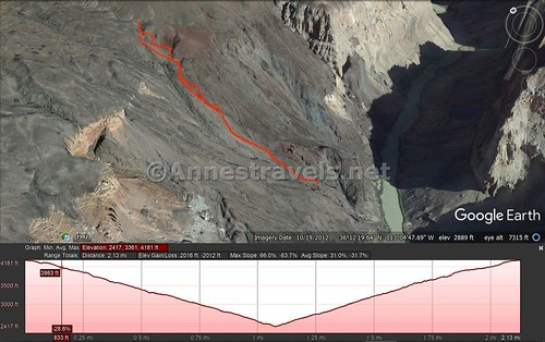 Visual trail map and elevation profile for the Lava Falls Route to within 0.25 miles of the river, Grand Canyon National Park, Arizona