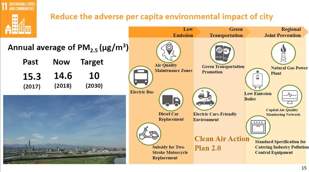 台北市清新空氣2.0要把PM2.5濃度降到10微克/平方公尺