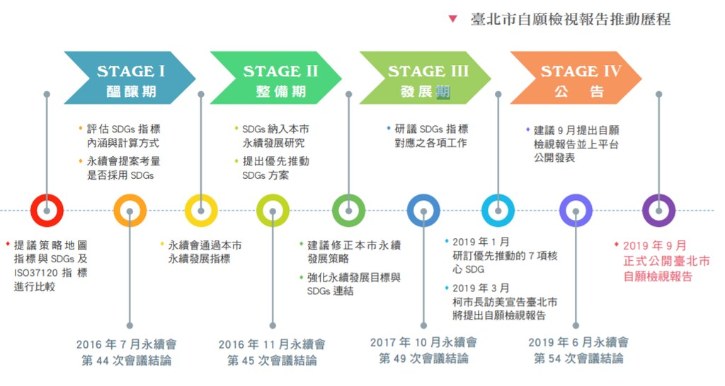 台北市自願檢視報告推動歷程