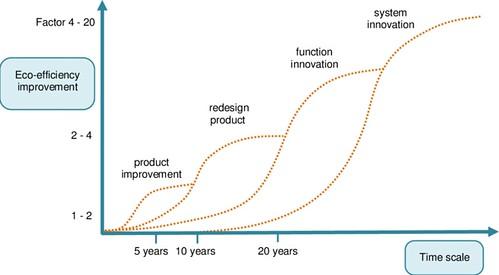 Escala Agirregabiria de la Innovación