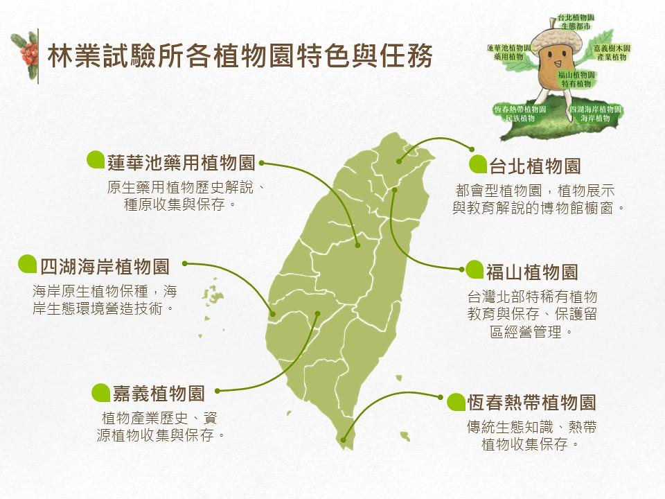 6座國家植物園各肩負不同保種任務。圖片來源:林試所簡報