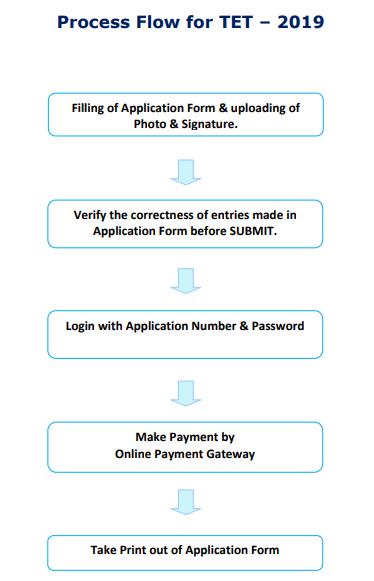online process flow of Assam TET