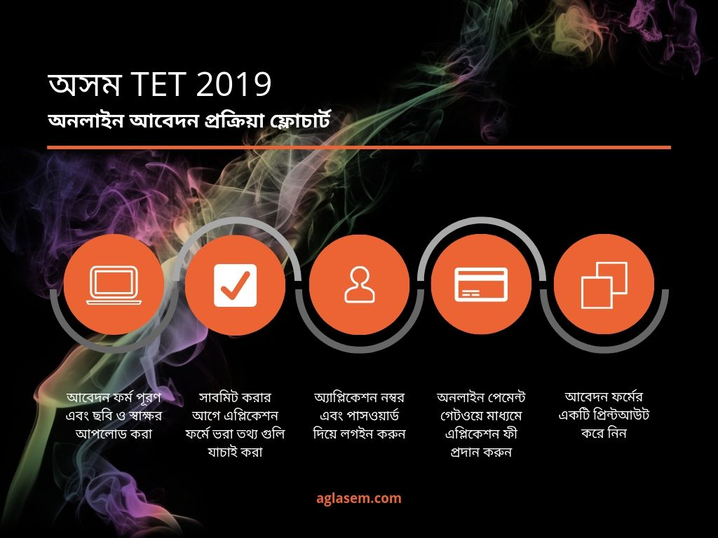 TET Apply Online Process Flow