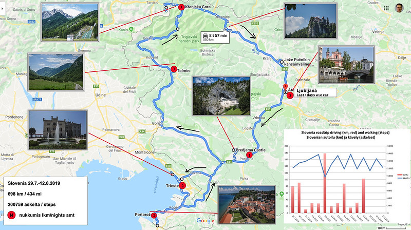 Slovenia Roadtrip Route