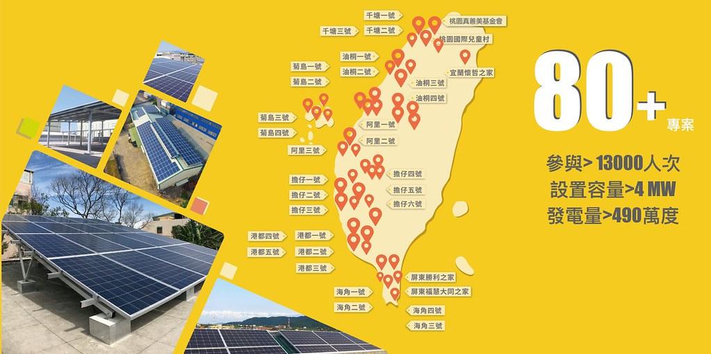 陽光伏特家長期深耕公民綠電行動,至今已有1.3萬人次加入光電案場投資,總裝置容量超過4MW(百萬瓦)、累計發電量達490萬度。圖片提供:陽光伏特家