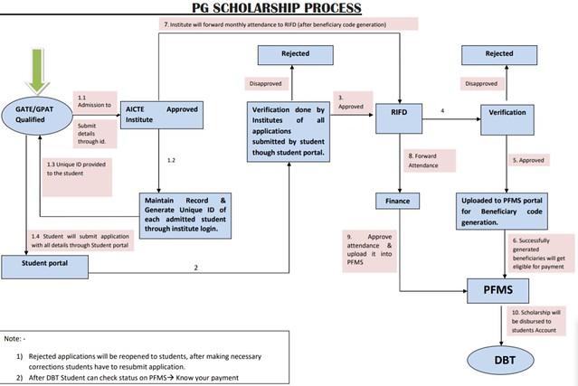 AICTE PG Scholarship Process