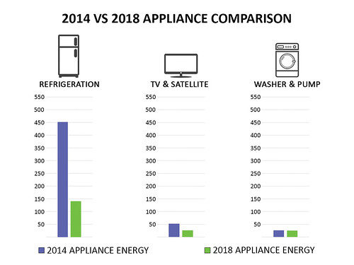 2014 vs. 2018 Appliance Comparison