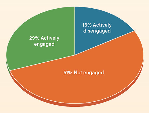 Breakdown of Employee  Engagement Across the U.S.