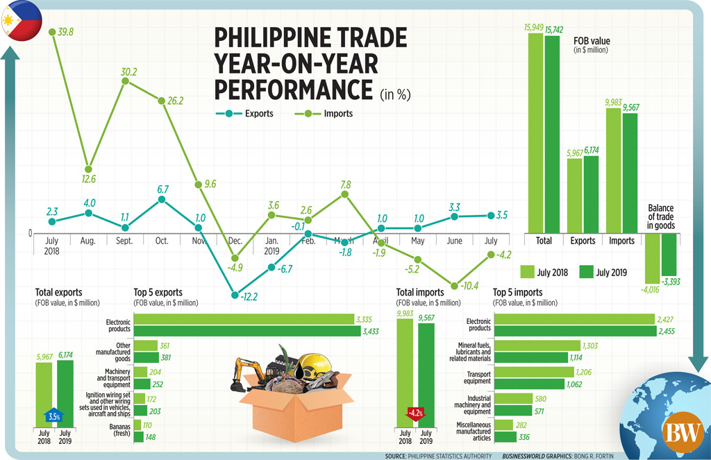 Philippine trade year-on-year performance (July 2019)