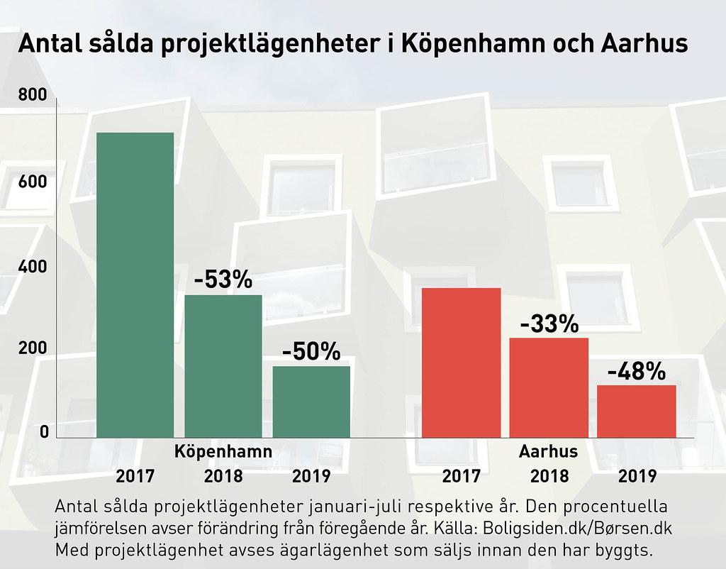 20190912 ras i antalet salda projektlagenheter i Danmark