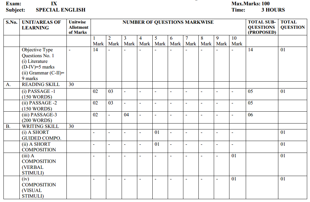 MP Board Class 9 English Blue Print of Question Paper 3