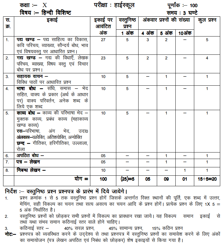 MP Board Class 10 Hindi Blue Print of Question Paper 2