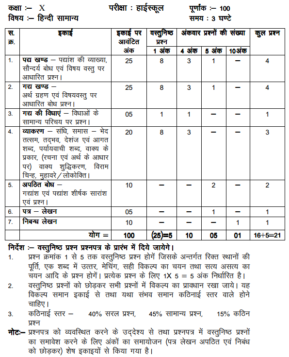 MP Board Class 10 Hindi Blue Print of Question Paper 1