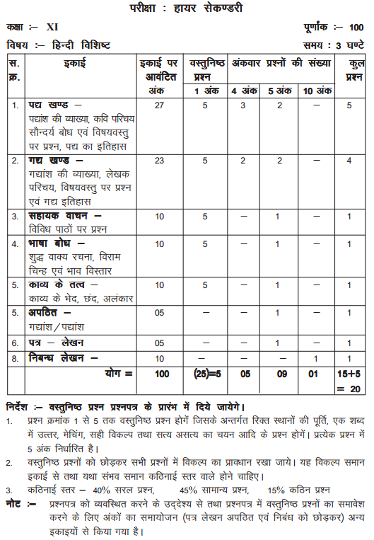 MP Board Class 11 Hindi Blue Print of Question Paper 2