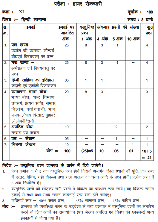 MP Board Class 11 Hindi Blue Print of Question Paper 1