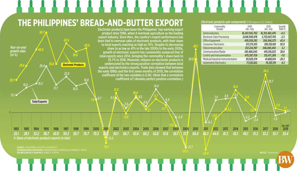 The Philippines' bread-and-butter export