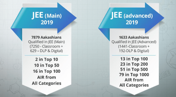 Aakash Institute Selection In JEE Main, Advanced