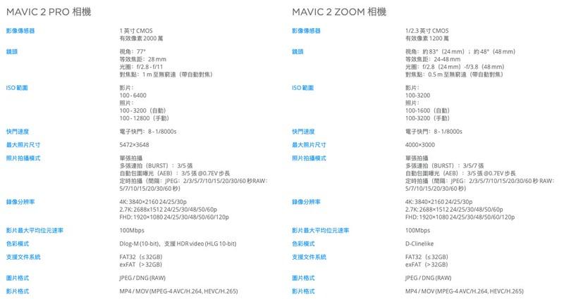 MAVIC 2 PRO/ZOOM規格差異